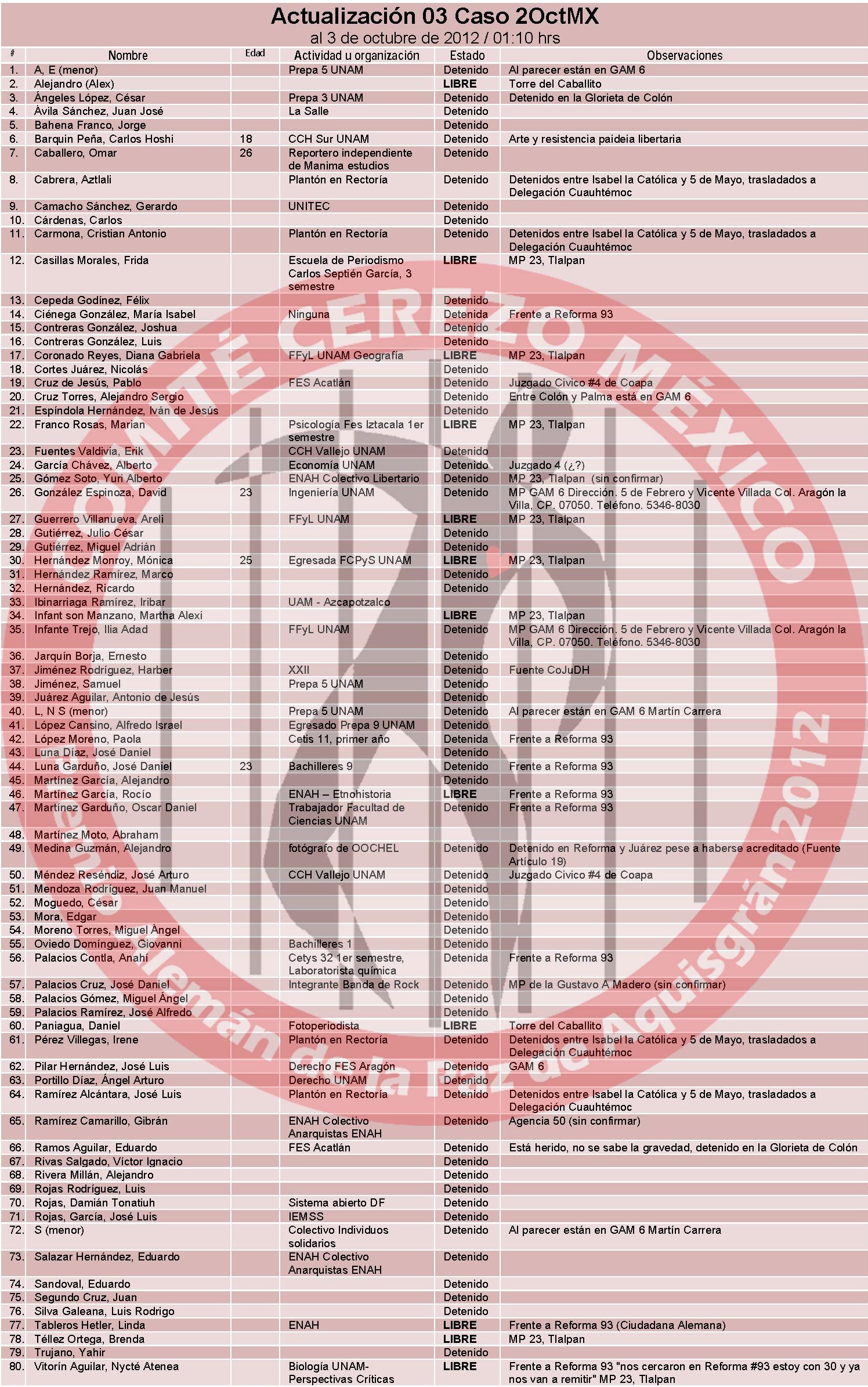 Lista de detenidos de la marcha del 2 de octubre de 2013